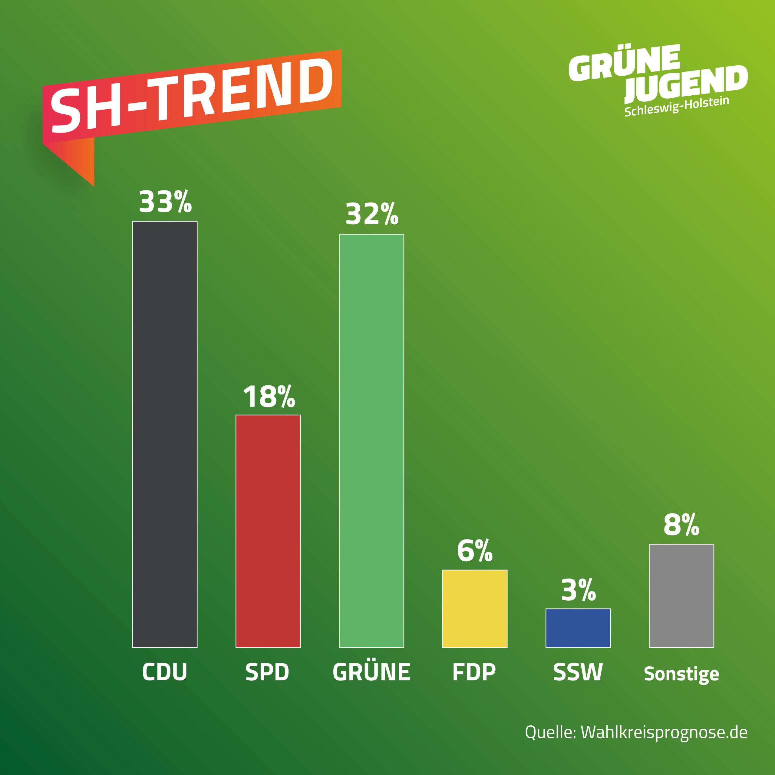 SH-Trend Umfrage. CDU 33%, SPD 18%, GRÜNE 32%, FDP 6%, SSW 3%, Sonstige (AfD, Freie Wähler, Piraten und weitere) 8%